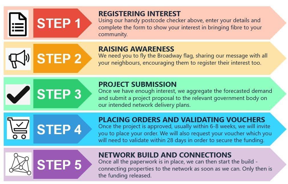 Broadband setup process